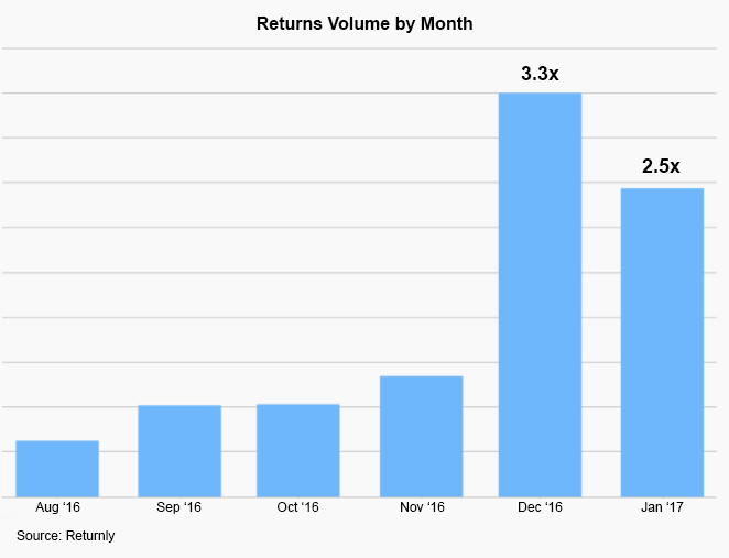 returns-by-month-17.png
